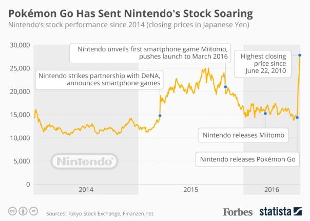 20160718_Pokemon_Effect_Forbes-1