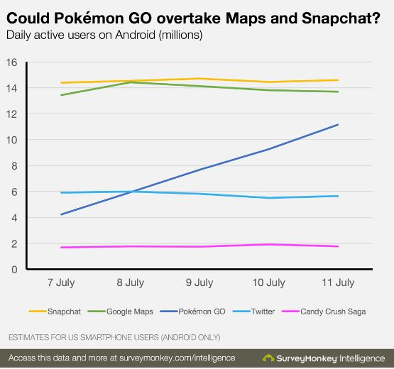 Pokémon-Go-Likely-to-Overtake-Google-Maps-Snapchat